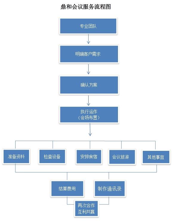 会议流程图.png